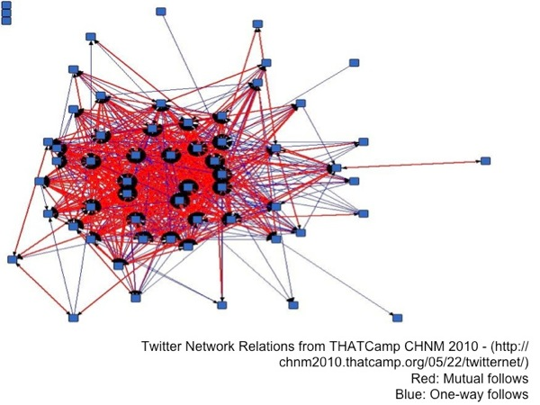 visualization of Twitter networks from THATCamp CHNM 2010