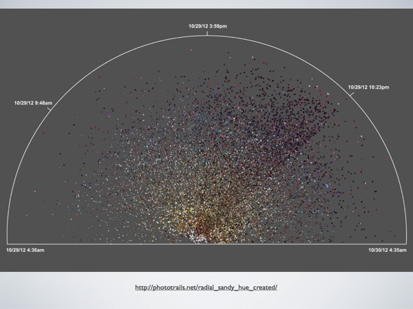 A radial plot visualization showing 23,581 photos uploaded to Instagram in Brooklyn area during Hurricane Sandy (29–30 November 2012)