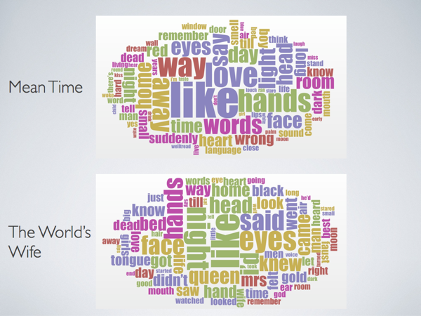 Word clouds from Duffy's poetry