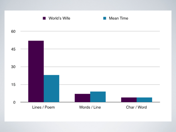Excel bar charts of Duffy's poetry: lines epr poem; words per line; and characters per word