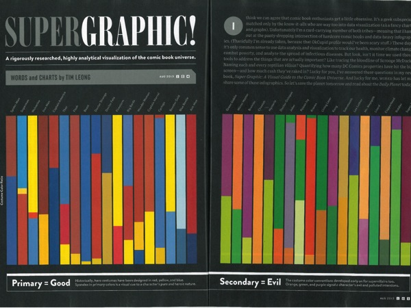 A graph of uniform colors from *Super Graphic*