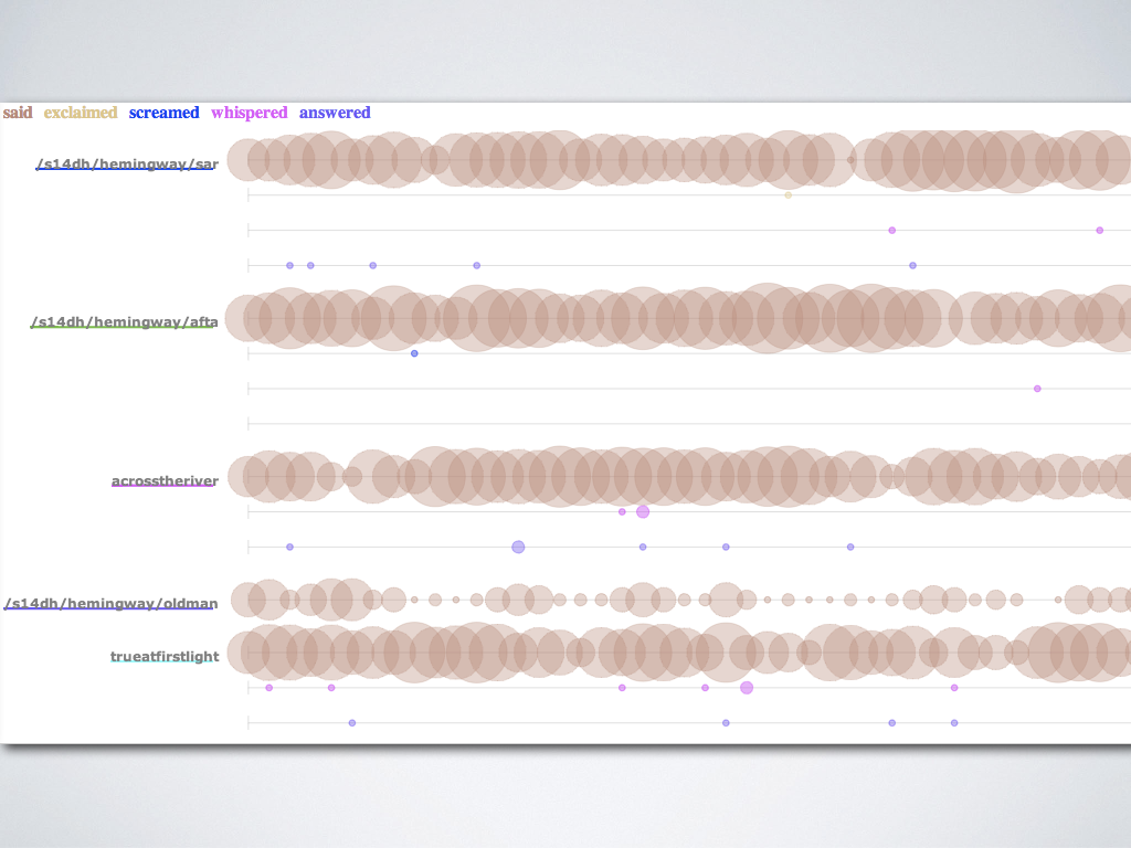 A screenshot of students' work in the Voyant Bubblelines tool, which shows the frequency of the words 'said', 'exclaimed', 'screamed', 'whispered', and 'answered' in several Hemingway texts